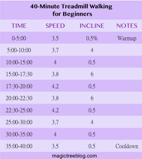40-minute treadmill walking beginners